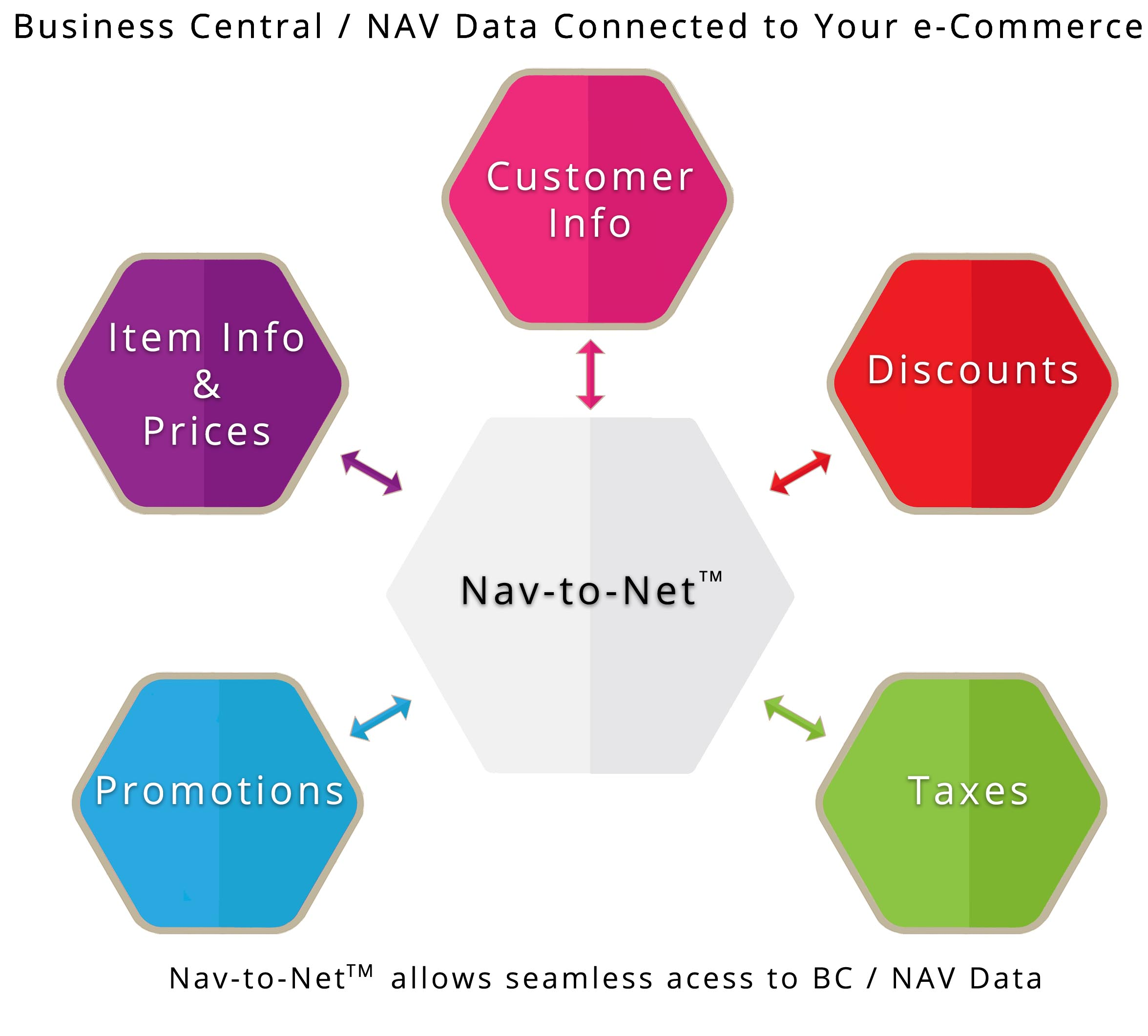 Nav Data Connected to your e-Commerce & Nav-to-Net™ allows seamless access to Nav Data